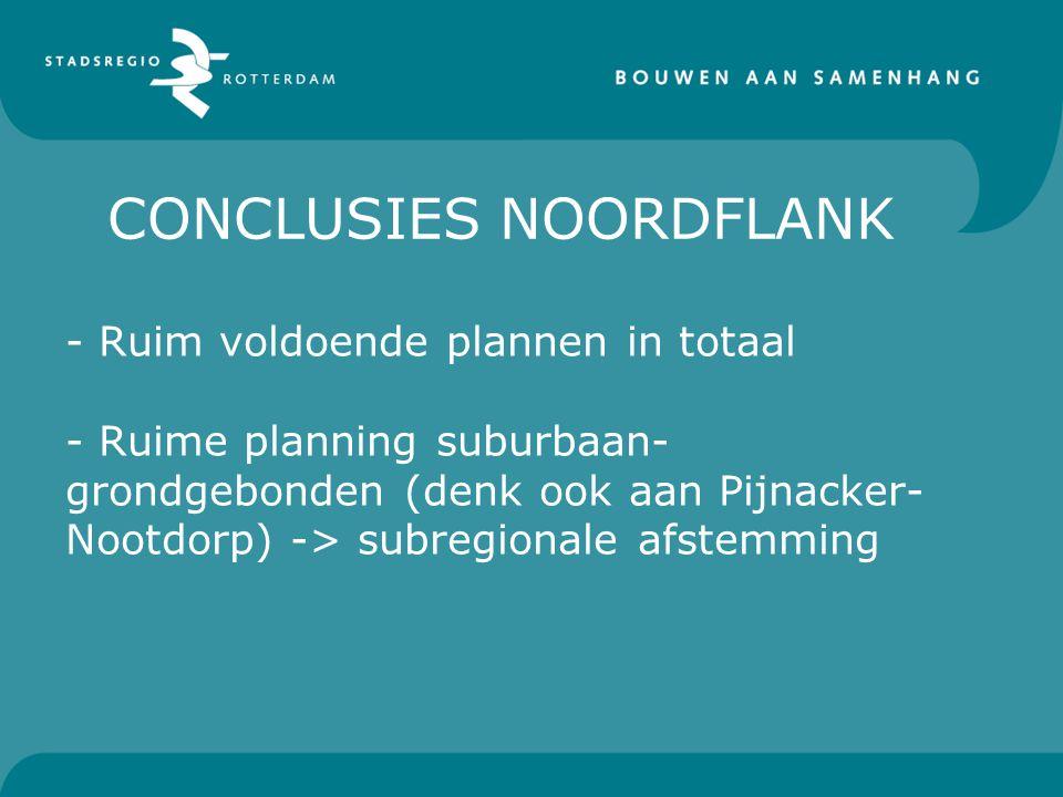 CONCLUSIES NOORDFLANK - Ruim voldoende plannen in totaal - Ruime planning suburbaan- grondgebonden (denk ook aan Pijnacker- Nootdorp) -> subregionale afstemming
