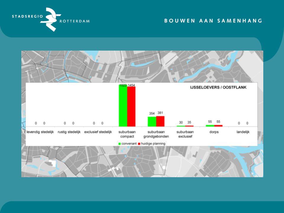 CONCLUSIES IJSSELOEVERS -Planning volgt convenanten - Suburbaan-compact iets minder gepland; daar juist ook veel sloop