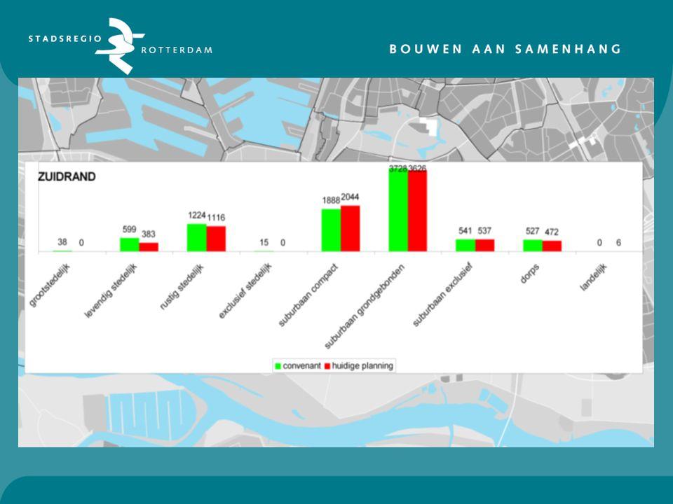 CONCLUSIES ZUIDRAND - te weinig dorps gepland - afname levendig stedelijk, maar is minder gewenst woonmilieu - echter ook kleine afname rustig stedelijk en juist toename compact - suburbaan grondgebonden/exclusief: op schema