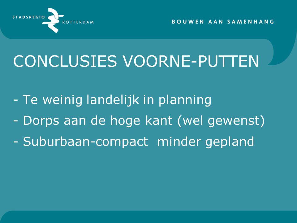 CONCLUSIES VOORNE-PUTTEN - Te weinig landelijk in planning - Dorps aan de hoge kant (wel gewenst) - Suburbaan-compact minder gepland