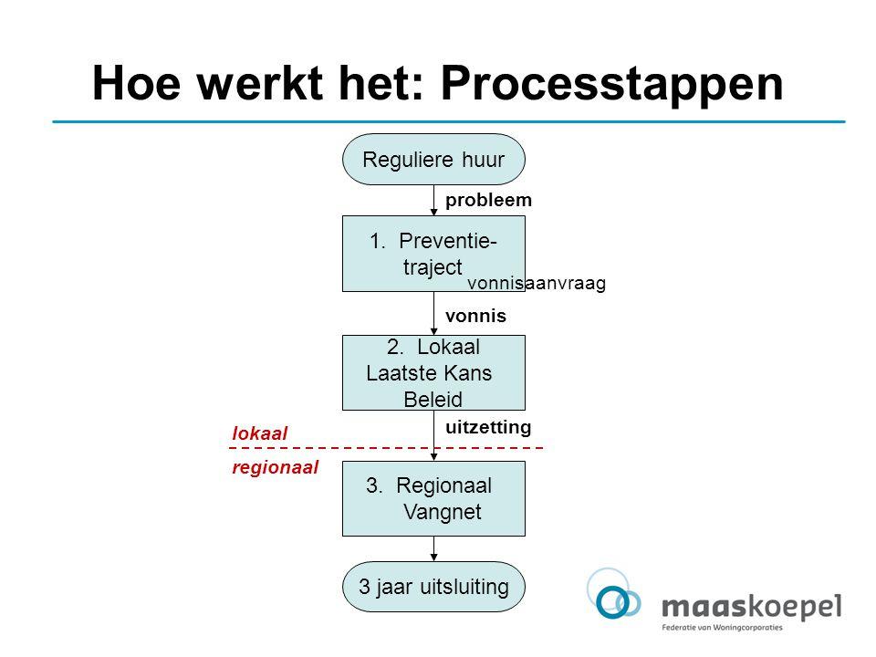 Hoe werkt het: Processtappen Reguliere huur 3 jaar uitsluiting 1. Preventie- traject 2. Lokaal Laatste Kans Beleid 3. Regionaal Vangnet probleem vonni