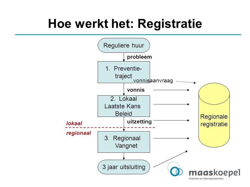 Hoe werkt het: Registratie Reguliere huur 3 jaar uitsluiting 1. Preventie- traject 2. Lokaal Laatste Kans Beleid 3. Regionaal Vangnet probleem vonnis