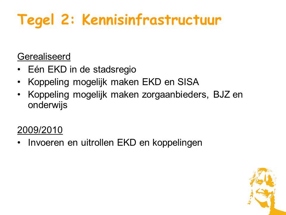 Tegel 2: Kennisinfrastructuur Gerealiseerd Eén EKD in de stadsregio Koppeling mogelijk maken EKD en SISA Koppeling mogelijk maken zorgaanbieders, BJZ