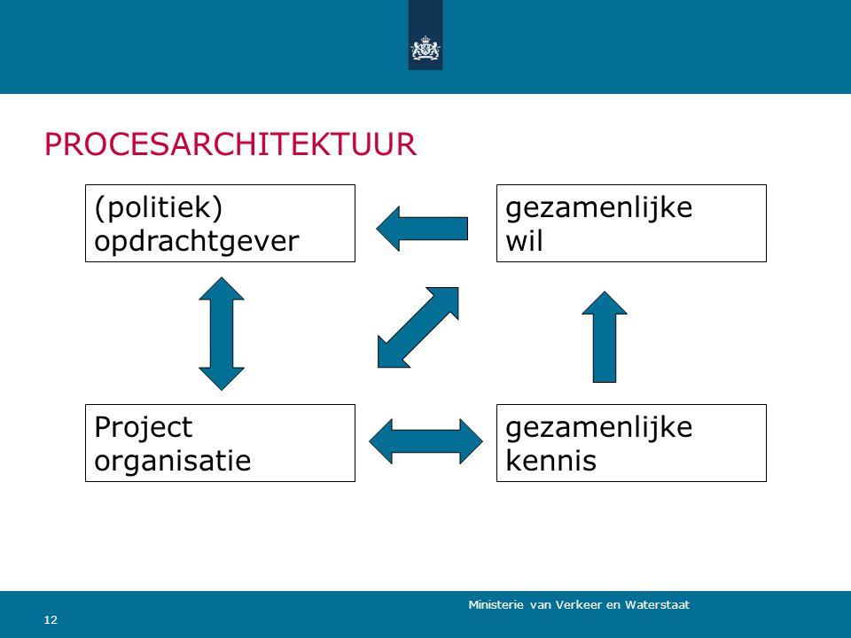 12 (politiek) opdrachtgever Project organisatie gezamenlijke wil gezamenlijke kennis PROCESARCHITEKTUUR