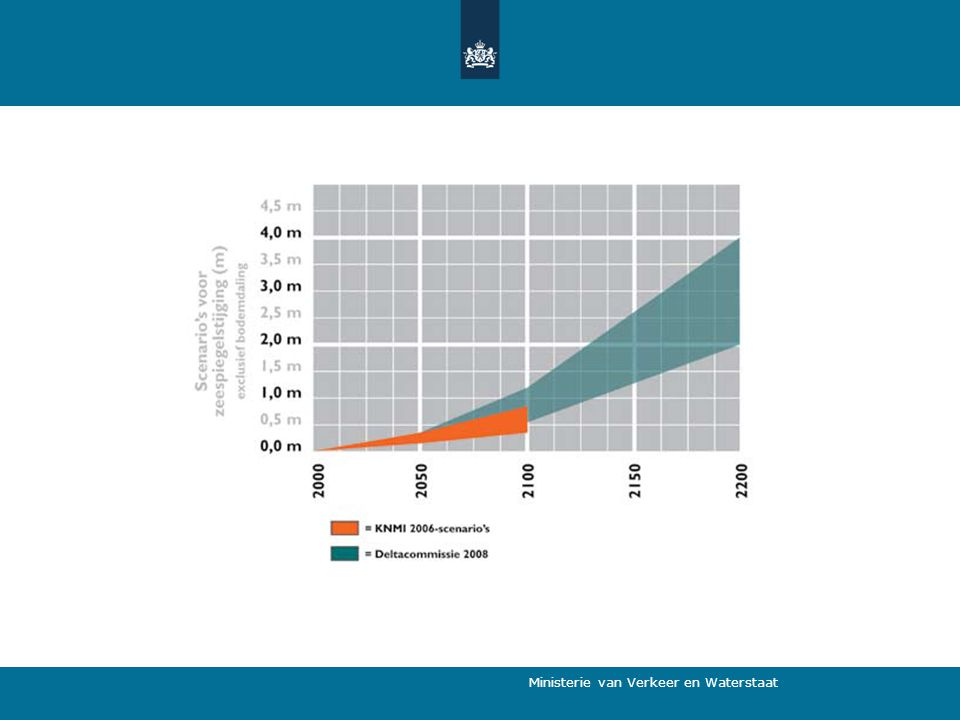 DELTACOMMISSIE ('VEERMAN') achterstand in veiligheid en achterhaalde normen zeespiegel stijgt sneller dan verwacht rivieren: in de zomer minder afvoer en in de winter meer afvoer stijgende zeespiegel samen met afnemende afvoer leidt tot problemen met zoetwatervoorziening MAATREGELEN: veiligheidsniveau factor 10 omhoog buitendijks wonen: bewoners zijn verantwoordelijk Rijnmond-Drechtsteden: afsluitbaar open afvoer hoogwater via Zeeuwse Delta aanvoer zoetwater via IJsselmeergebied 4