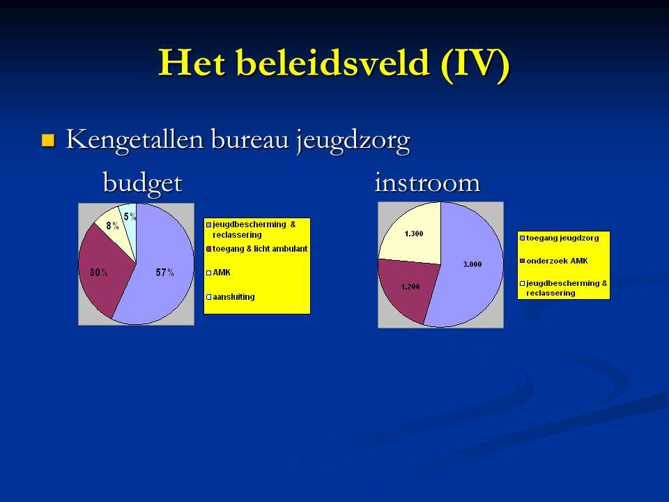 Het beleidsveld (IV) Kengetallen bureau jeugdzorg Kengetallen bureau jeugdzorg budgetinstroom budgetinstroom