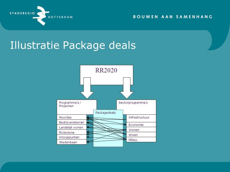 Illustratie Package deals RR2020 Programma's / Projecten Sectorprogramma's Packagedeals Noordas Bedrijvensterren Landelijk wonen Rivierzone Knooppunten Stedenbaan Infrastructuur Milieu Groen Wonen Economie