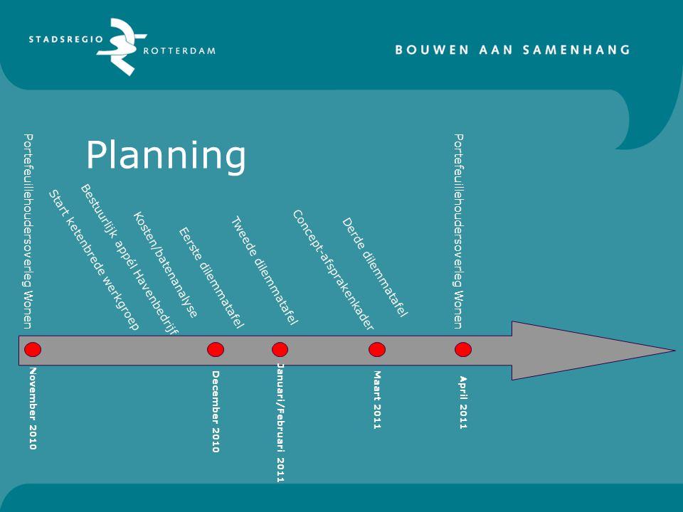 Planning November 2010 December 2010 Januari/Februari 2011 Maart 2011 April 2011 Bestuurlijk appél Havenbedrijf Start ketenbrede werkgroep Kosten/bate