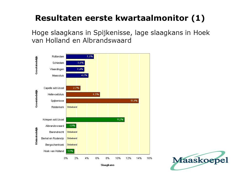 Resultaten eerste kwartaalmonitor (1) Hoge slaagkans in Spijkenisse, lage slaagkans in Hoek van Holland en Albrandswaard