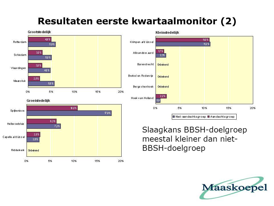 Resultaten eerste kwartaalmonitor (2) Slaagkans BBSH-doelgroep meestal kleiner dan niet- BBSH-doelgroep