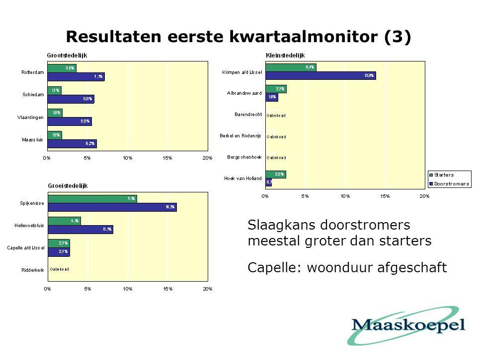 Resultaten eerste kwartaalmonitor (3) Slaagkans doorstromers meestal groter dan starters Capelle: woonduur afgeschaft