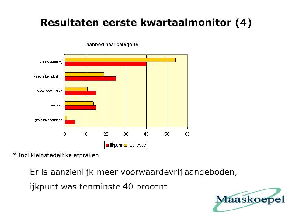 Resultaten eerste kwartaalmonitor (4) Er is aanzienlijk meer voorwaardevrij aangeboden, ijkpunt was tenminste 40 procent * Incl kleinstedelijke afpraken