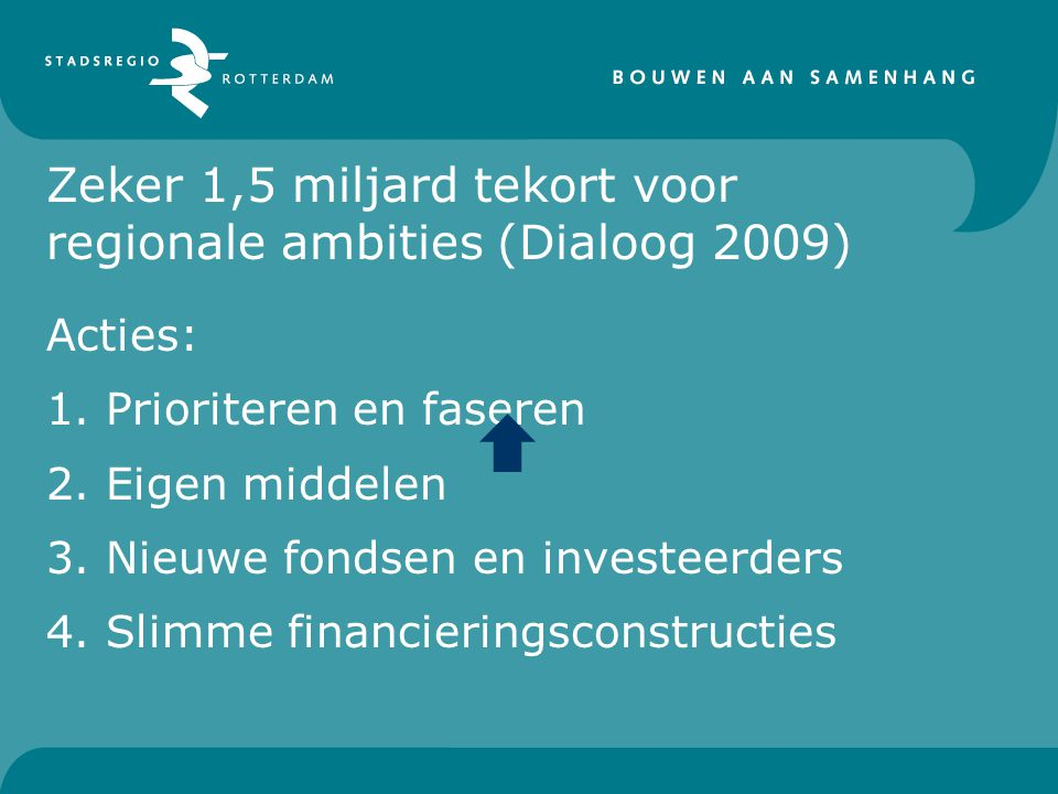 Zeker 1,5 miljard tekort voor regionale ambities (Dialoog 2009) Acties: 1.Prioriteren en faseren 2.Eigen middelen 3.Nieuwe fondsen en investeerders 4.