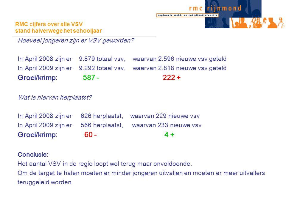 RMC cijfers over alle VSV stand halverwege het schooljaar RMC cijfers over alle VSV stand halverwege het schooljaar Hoeveel jongeren zijn er VSV geworden.