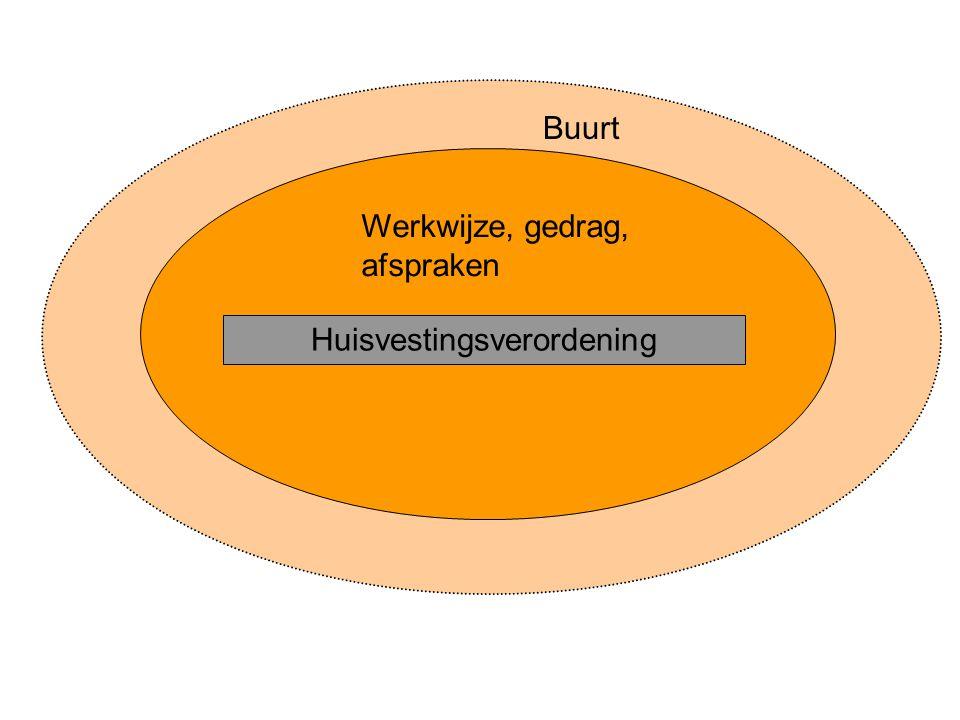 Werkwijze, gedrag, afspraken Buurt Huisvestingsverordening