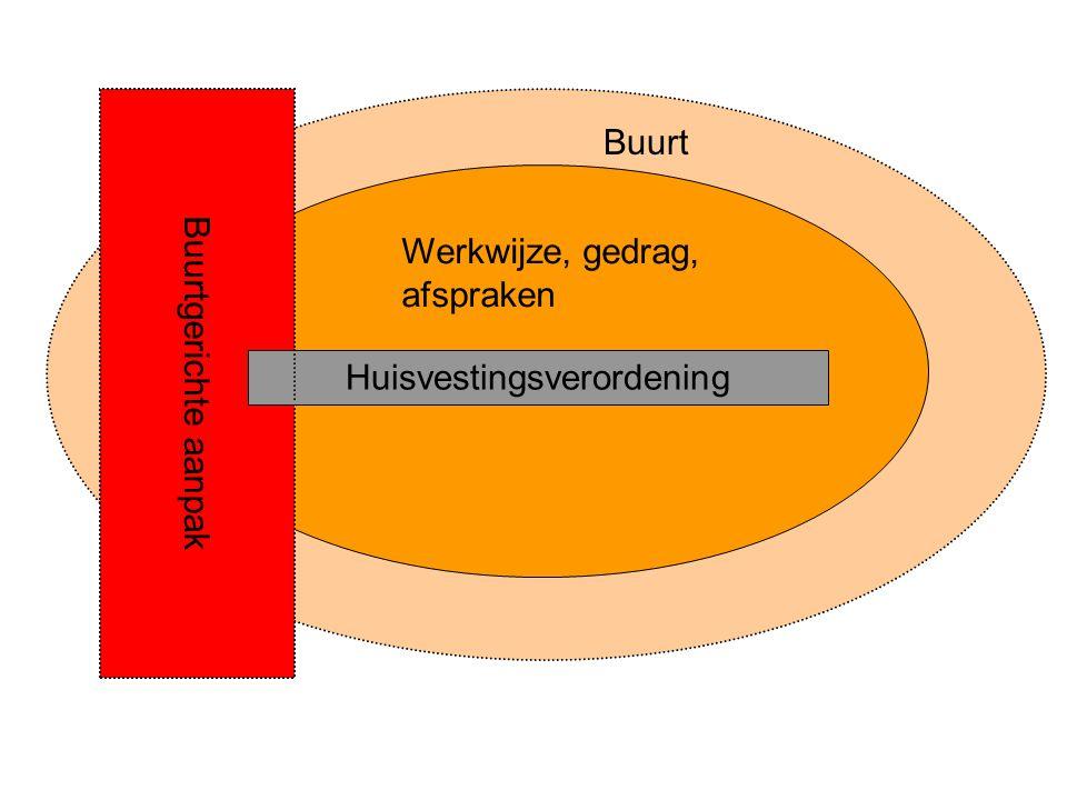 Werkwijze, gedrag, afspraken Buurt Buurtgerichte aanpak Huisvestingsverordening