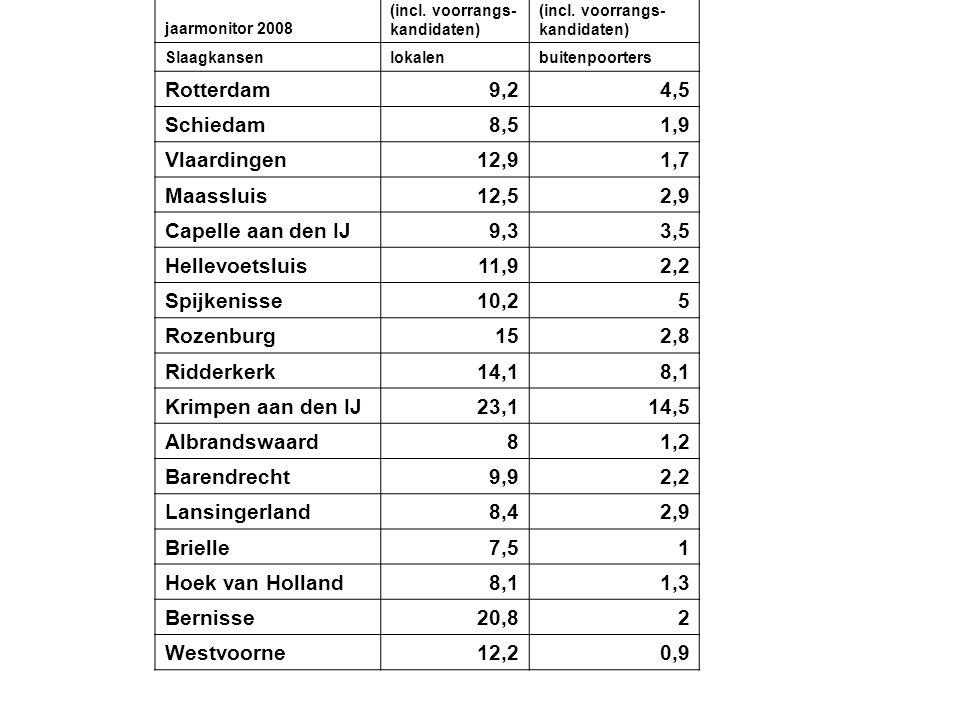 jaarmonitor 2008 Slaagkans (incl. voorrangs- kandidaten) Slaagkans (incl. voorrangs- kandidaten) Slaagkansenlokalenbuitenpoorters Rotterdam9,24,5 Schi