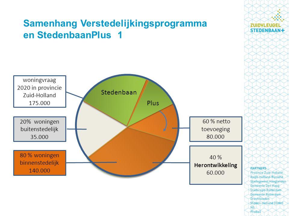 woningvraag 2020 in provincie Zuid-Holland 175.000 40 % Herontwikkeling 60.000 60 % netto toevoeging 80.000 20% woningen buitenstedelijk 35.000 80 % woningen binnenstedelijk 140.000 Stedenbaan Plus Samenhang Verstedelijkingsprogramma en StedenbaanPlus 1