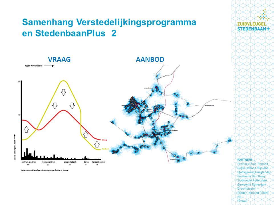 Samenhang Verstedelijkingsprogramma en StedenbaanPlus 2 AANBODVRAAG