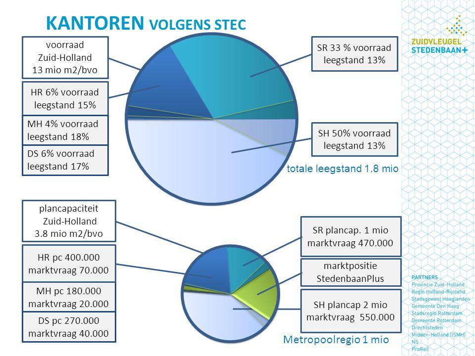 voorraad Zuid-Holland 13 mio m2/bvo plancapaciteit Zuid-Holland 3.8 mio m2/bvo SH 50% voorraad leegstand 13% SR 33 % voorraad leegstand 13% SR plancap.