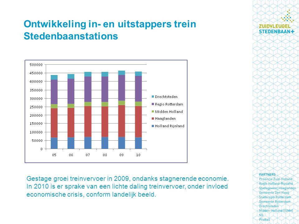 Ontwikkeling in- en uitstappers trein Stedenbaanstations Gestage groei treinvervoer in 2009, ondanks stagnerende economie. In 2010 is er sprake van ee