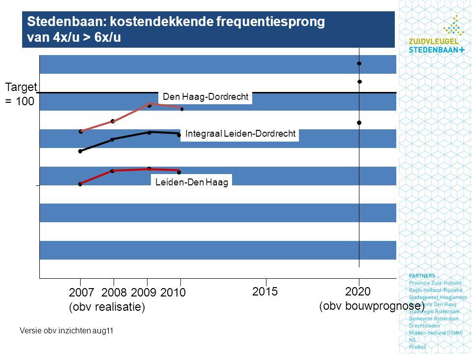 Stedenbaan: kostendekkende frequentiesprong van 4x/u > 6x/u Versie obv inzichten aug11 Target = 100 2007 2008 2009 2010 (obv realisatie) 2015 2020 (obv bouwprognose) Den Haag-Dordrecht Integraal Leiden-Dordrecht Leiden-Den Haag