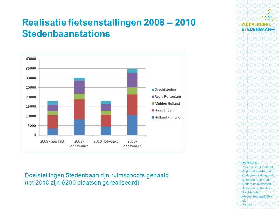 Realisatie fietsenstallingen 2008 – 2010 Stedenbaanstations Doelstellingen Stedenbaan zijn ruimschoots gehaald (tot 2010 zijn 6200 plaatsen gerealiseerd).