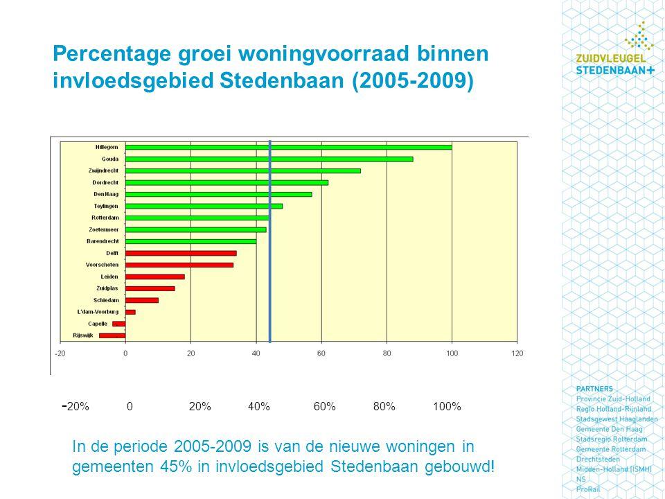 Percentage groei woningvoorraad binnen invloedsgebied Stedenbaan (2005-2009) In de periode 2005-2009 is van de nieuwe woningen in gemeenten 45% in invloedsgebied Stedenbaan gebouwd.