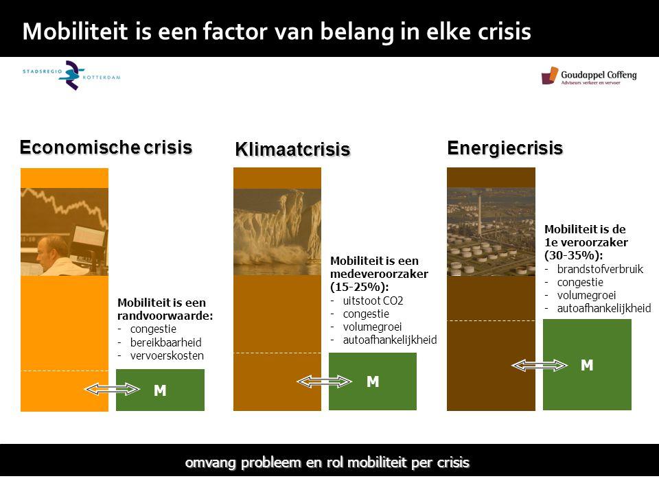Mobiliteit is een factor van belang in elke crisis M M M Economische crisis Klimaatcrisis Energiecrisis Mobiliteit is een randvoorwaarde: -congestie -bereikbaarheid -vervoerskosten Mobiliteit is een medeveroorzaker (15-25%): -uitstoot CO2 -congestie -volumegroei -autoafhankelijkheid Mobiliteit is de 1e veroorzaker (30-35%): -brandstofverbruik -congestie -volumegroei -autoafhankelijkheid omvang probleem en rol mobiliteit per crisis