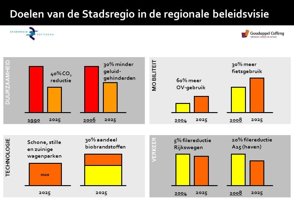 Doelen van de Stadsregio in de regionale beleidsvisie 1990 2025 40% CO 2 reductie 2006 2025 30% minder geluid- gehinderden 2004 2025 60% meer OV-gebruik 2008 2025 30% meer fietsgebruik 2004 2025 5% filereductie Rijkswegen 2008 2025 20% filereductie A15 (haven) max 2025 Schone, stille en zuinige wagenparken 2025 30% aandeel biobrandstoffen DUURZAAMHEID TECHNOLOGIE MO BILITEIT VERKEER