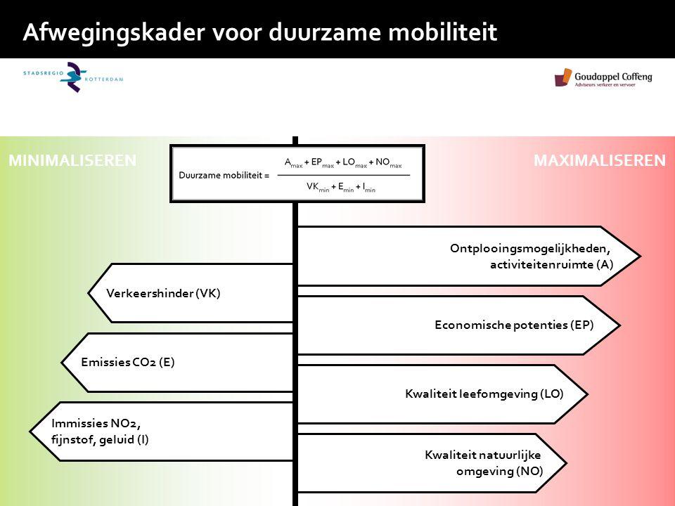 Afwegingskader voor duurzame mobiliteit Verkeershinder (VK) Emissies CO2 (E) Immissies NO2, fijnstof, geluid (I) Economische potenties (EP) Kwaliteit leefomgeving (LO) Kwaliteit natuurlijke omgeving (NO) Ontplooingsmogelijkheden, activiteitenruimte (A) MINIMALISERENMAXIMALISEREN