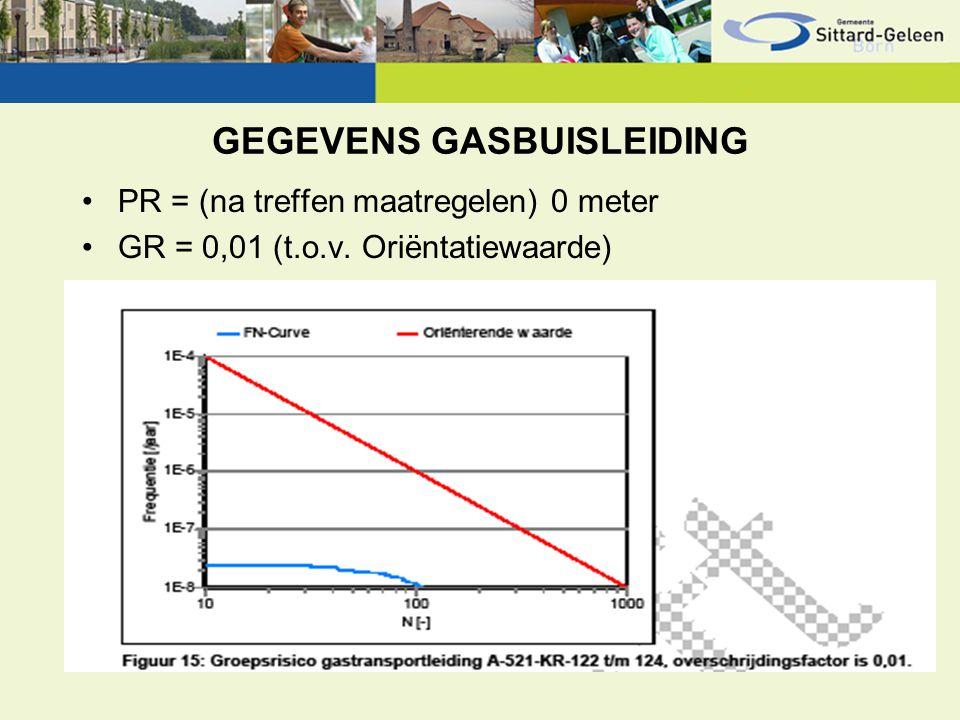 GEGEVENS GASBUISLEIDING PR = (na treffen maatregelen) 0 meter GR = 0,01 (t.o.v. Oriëntatiewaarde)