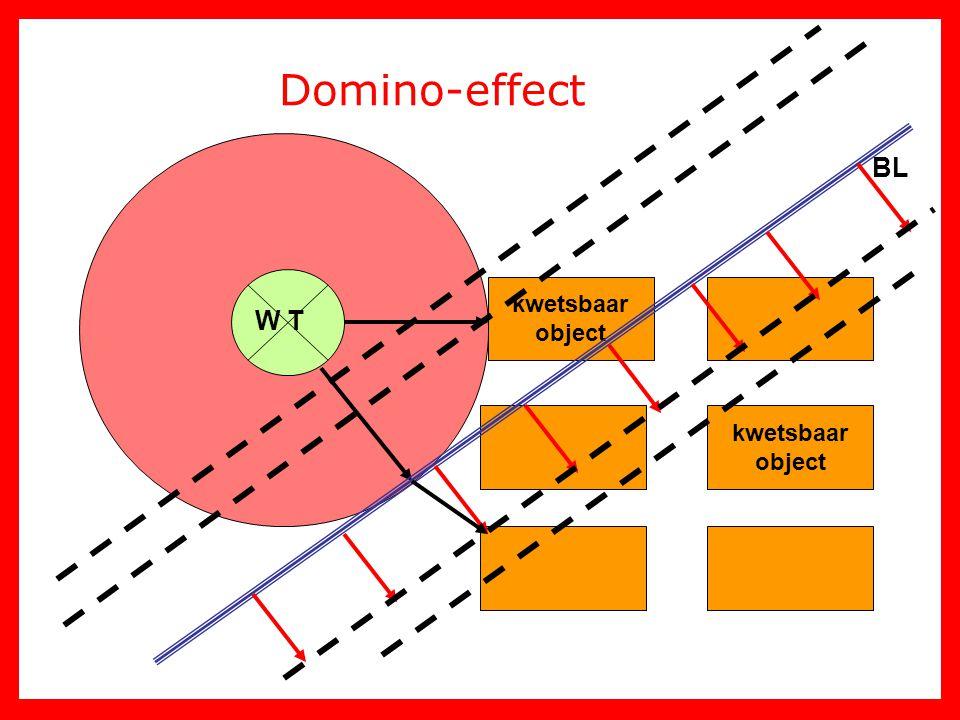 Domino-effect W T kwetsbaar object BL