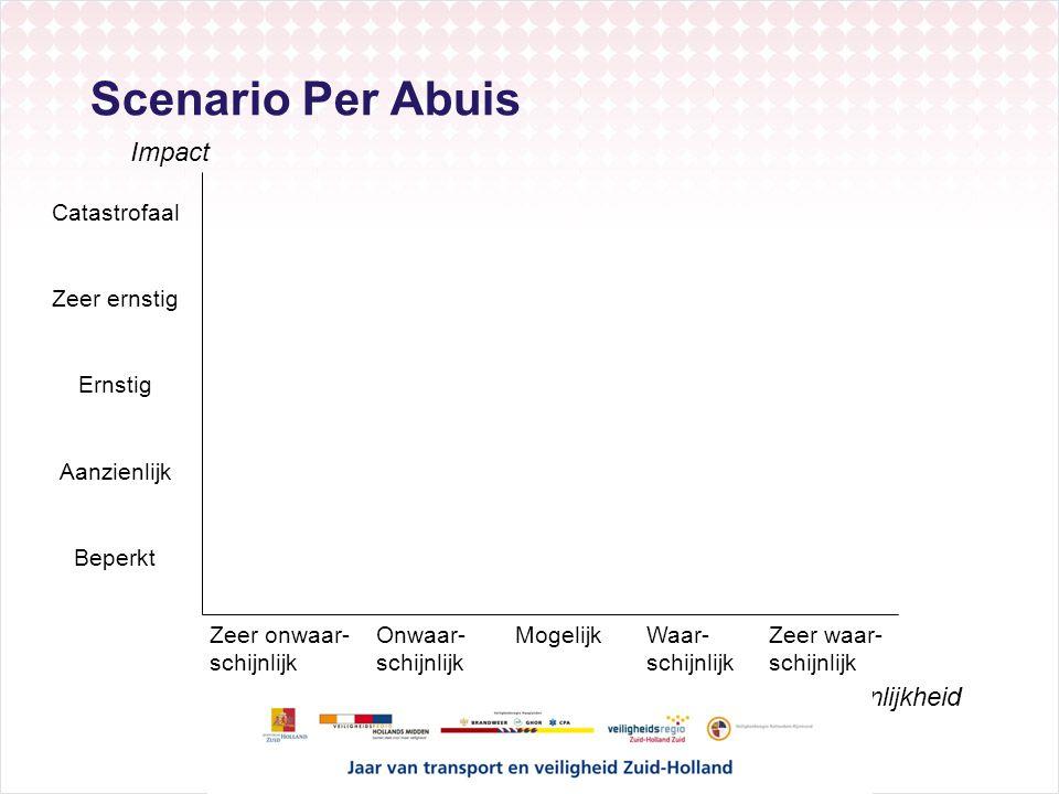 Scenario Per Abuis Impact Waarschijnlijkheid Catastrofaal Beperkt Zeer ernstig Ernstig Aanzienlijk Zeer onwaar- schijnlijk Onwaar- schijnlijk Mogelijk