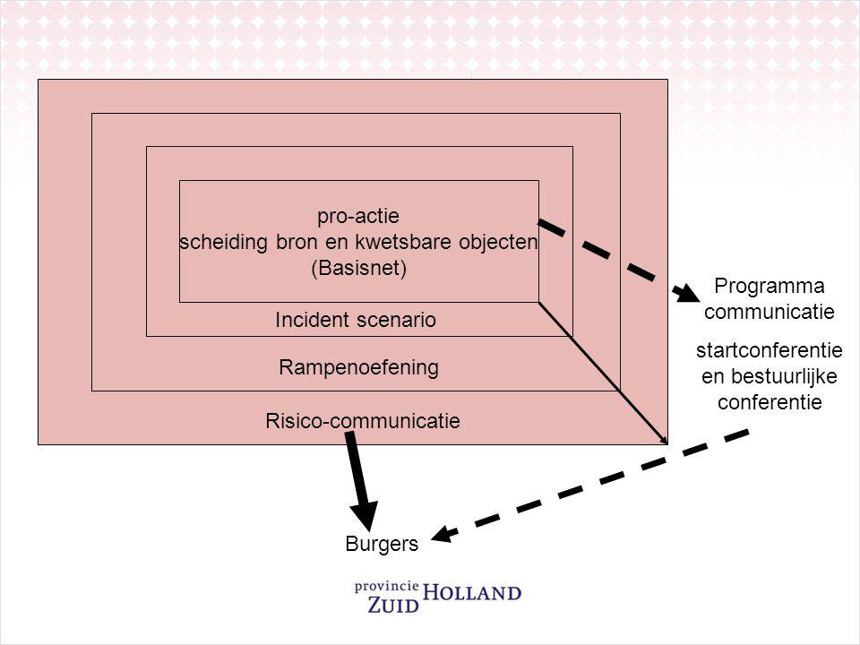 pro-actie scheiding bron en kwetsbare objecten (Basisnet) Incident scenario Rampenoefening Risico-communicatie Burgers Programma communicatie startconferentie en bestuurlijke conferentie
