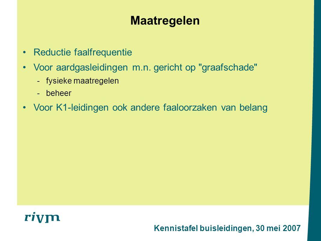 Maatregelen Kennistafel buisleidingen, 30 mei 2007 Reductie faalfrequentie Voor aardgasleidingen m.n.