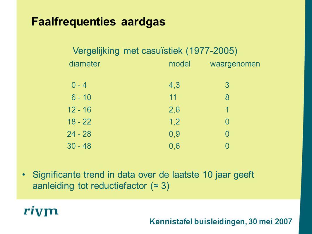 Faalfrequenties aardgas Vergelijking met casuïstiek (1977-2005) diametermodel waargenomen 0 - 44,33 6 - 10118 12 - 162,61 18 - 221,20 24 - 280,90 30 - 480,60 Significante trend in data over de laatste 10 jaar geeft aanleiding tot reductiefactor (≈ 3) Kennistafel buisleidingen, 30 mei 2007