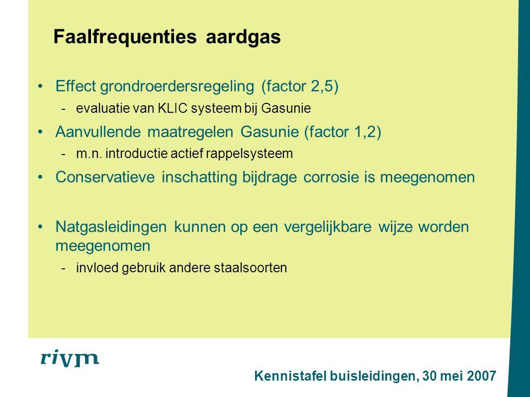 Faalfrequenties aardgas Effect grondroerdersregeling (factor 2,5) -evaluatie van KLIC systeem bij Gasunie Aanvullende maatregelen Gasunie (factor 1,2) -m.n.