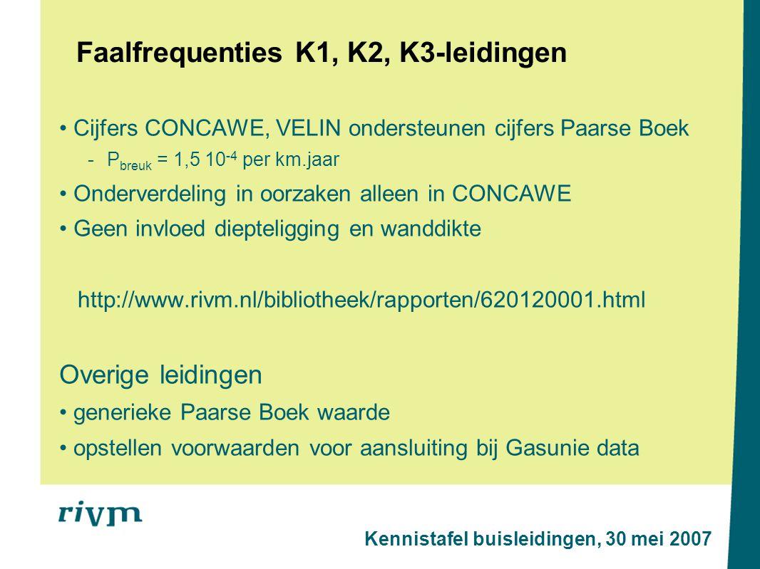 Faalfrequenties K1, K2, K3-leidingen Cijfers CONCAWE, VELIN ondersteunen cijfers Paarse Boek - P breuk = 1,5 10 -4 per km.jaar Onderverdeling in oorzaken alleen in CONCAWE Geen invloed diepteligging en wanddikte http://www.rivm.nl/bibliotheek/rapporten/620120001.html Overige leidingen generieke Paarse Boek waarde opstellen voorwaarden voor aansluiting bij Gasunie data Kennistafel buisleidingen, 30 mei 2007
