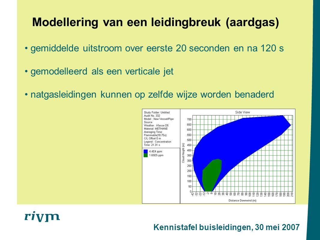 Modellering van een leidingbreuk (aardgas) gemiddelde uitstroom over eerste 20 seconden en na 120 s gemodelleerd als een verticale jet natgasleidingen kunnen op zelfde wijze worden benaderd Kennistafel buisleidingen, 30 mei 2007