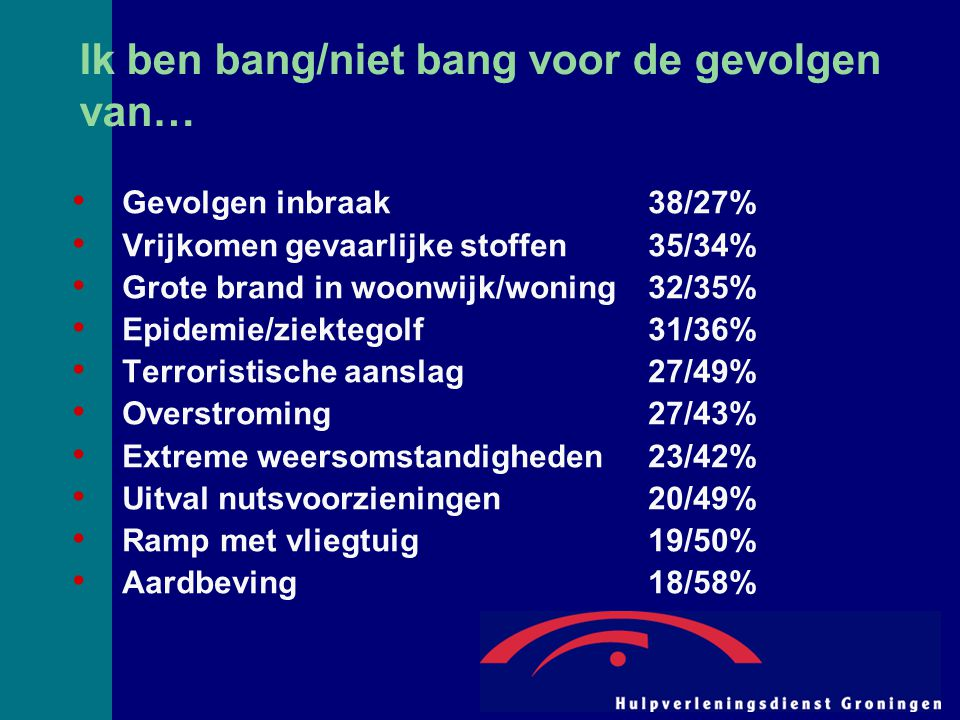 Ik ben bang/niet bang voor de gevolgen van… Gevolgen inbraak38/27% Vrijkomen gevaarlijke stoffen35/34% Grote brand in woonwijk/woning32/35% Epidemie/z