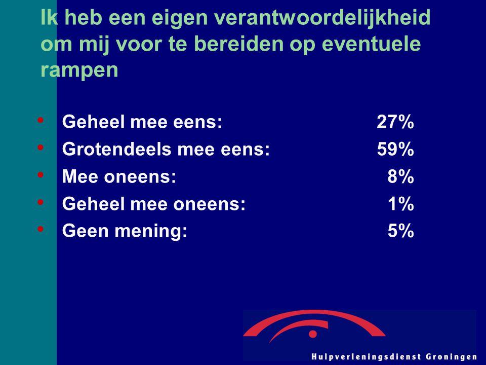 Ik heb een eigen verantwoordelijkheid om mij voor te bereiden op eventuele rampen Geheel mee eens:27% Grotendeels mee eens:59% Mee oneens: 8% Geheel mee oneens: 1% Geen mening: 5%