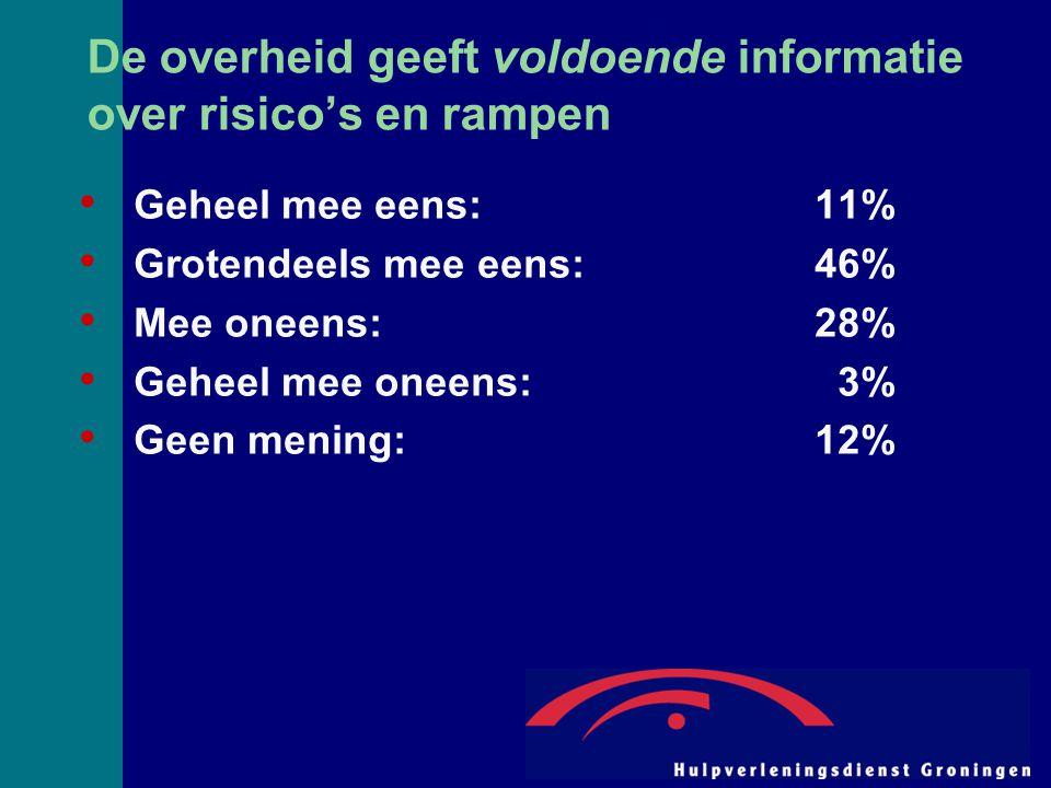 De overheid geeft voldoende informatie over risico's en rampen Geheel mee eens:11% Grotendeels mee eens:46% Mee oneens:28% Geheel mee oneens: 3% Geen