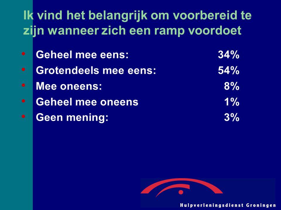 Ik vind het belangrijk om voorbereid te zijn wanneer zich een ramp voordoet Geheel mee eens:34% Grotendeels mee eens:54% Mee oneens: 8% Geheel mee one