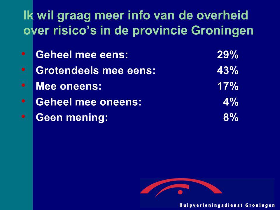 Ik wil graag meer info van de overheid over risico's in de provincie Groningen Geheel mee eens:29% Grotendeels mee eens:43% Mee oneens:17% Geheel mee oneens: 4% Geen mening: 8%