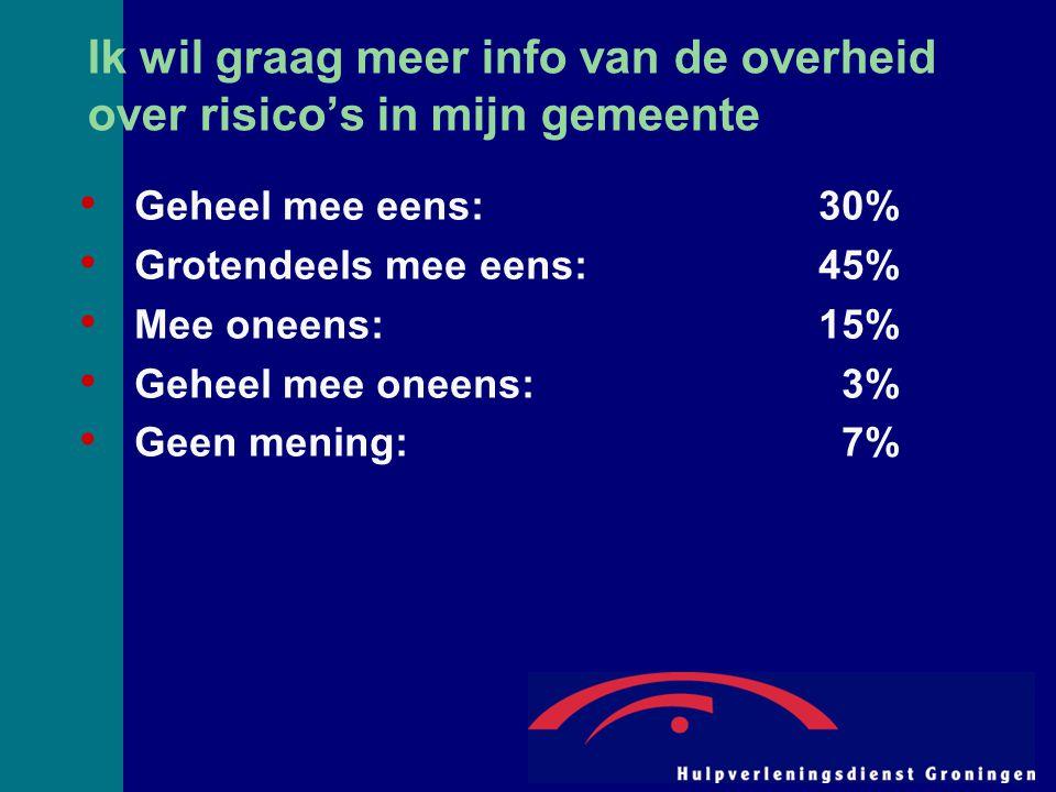 Ik wil graag meer info van de overheid over risico's in mijn gemeente Geheel mee eens:30% Grotendeels mee eens:45% Mee oneens:15% Geheel mee oneens: 3