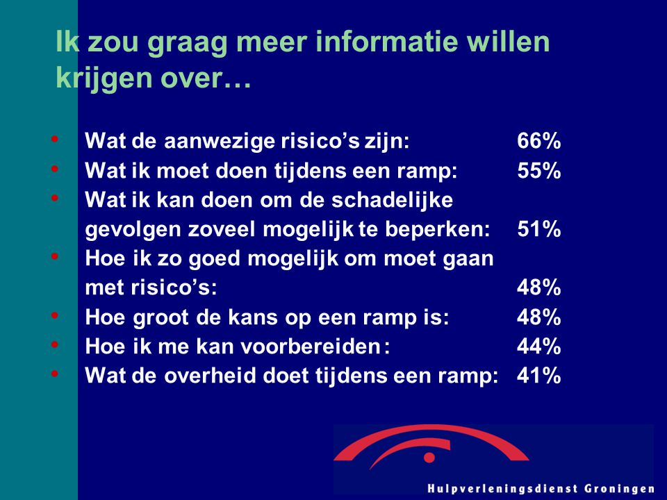Ik zou graag meer informatie willen krijgen over… Wat de aanwezige risico's zijn:66% Wat ik moet doen tijdens een ramp:55% Wat ik kan doen om de schad