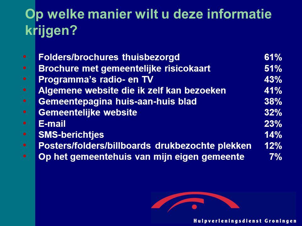 Op welke manier wilt u deze informatie krijgen? Folders/brochures thuisbezorgd61% Brochure met gemeentelijke risicokaart51% Programma's radio- en TV43