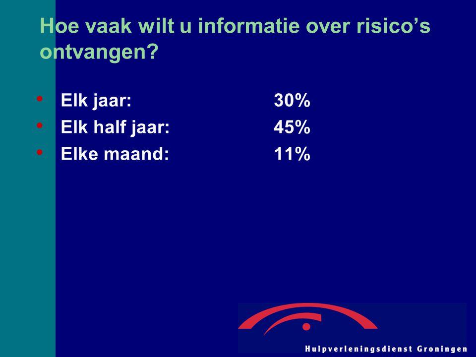Hoe vaak wilt u informatie over risico's ontvangen? Elk jaar:30% Elk half jaar:45% Elke maand:11%