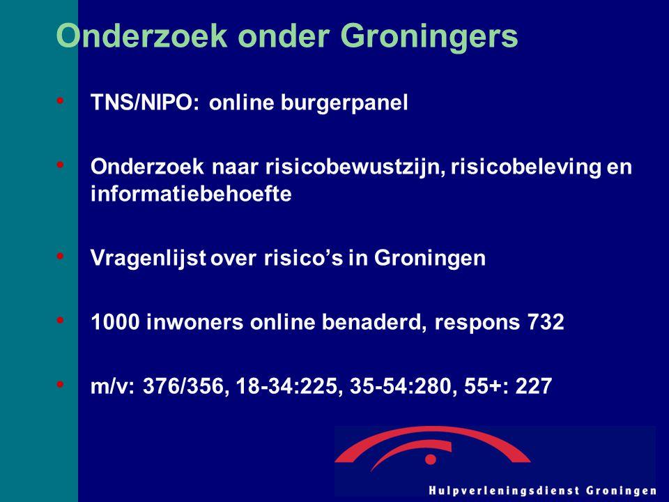 Onderzoek onder Groningers TNS/NIPO: online burgerpanel Onderzoek naar risicobewustzijn, risicobeleving en informatiebehoefte Vragenlijst over risico's in Groningen 1000 inwoners online benaderd, respons 732 m/v: 376/356, 18-34:225, 35-54:280, 55+: 227
